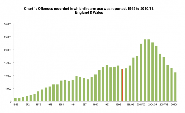 Firearms offences in England and Wales 1969-2011.png