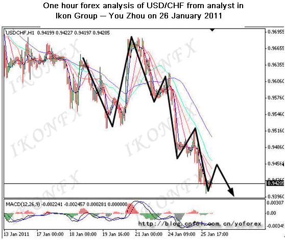 forex analysis from Ikon Group -- www.ikonfx.com/contest