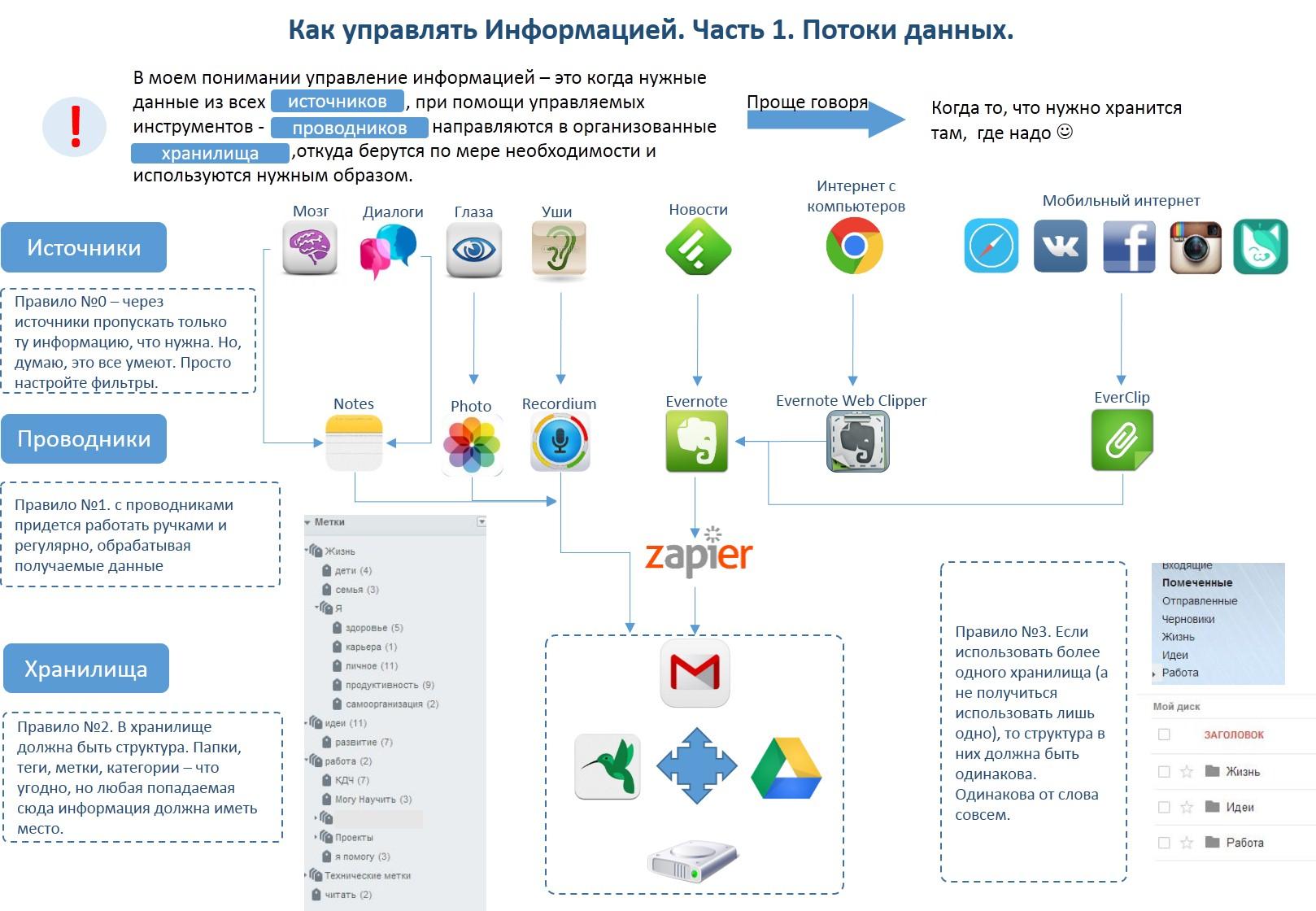 2014_02_08 Как управлять информацией. Часть1. Потоки данных