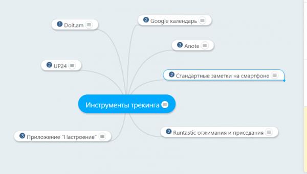 2014-12-09 06-17-34 Инструменты трекинга - MindMeister Интеллект – Yandex