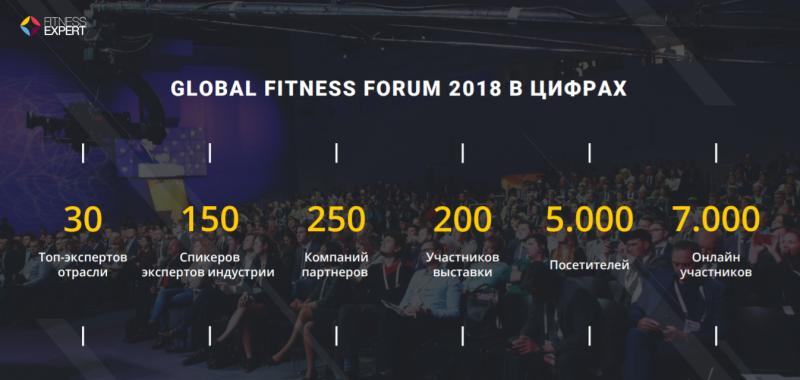 Global Fitness Forum 2018 в цифрах
