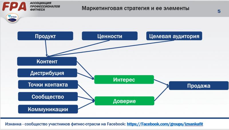 Структура маркетинговой стратегии любого фитнес-клуба