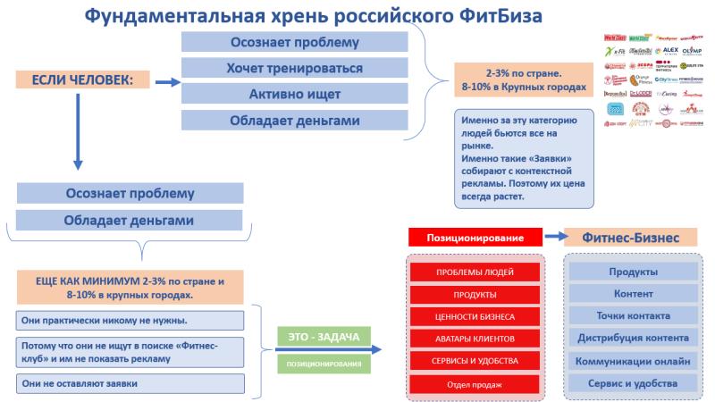 Фундаментальная хрень российского ФитБиза