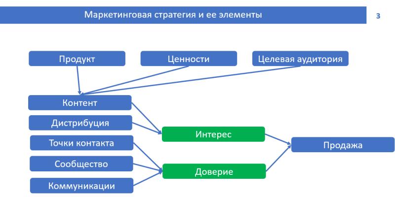 Маркетинговый цикл фитнес-клуба в диджитал среде.