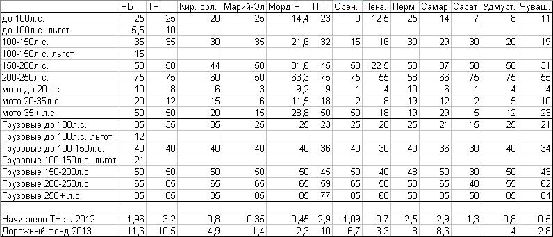 таблица налоговая ставка по транспортному налогу