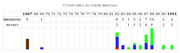 avia-stats2