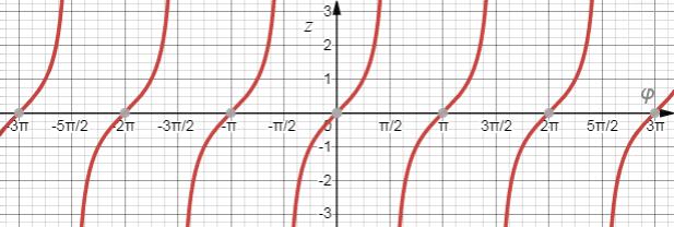 График функции z = tan(фи)