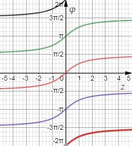 График функции фи = atan(z)