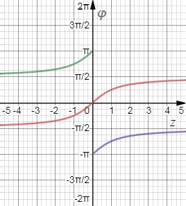 Кусочки графиков арктангенса