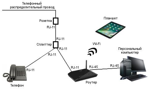 Схема домашнего интернета