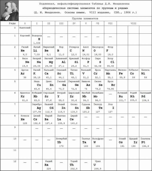 mendeleev-table