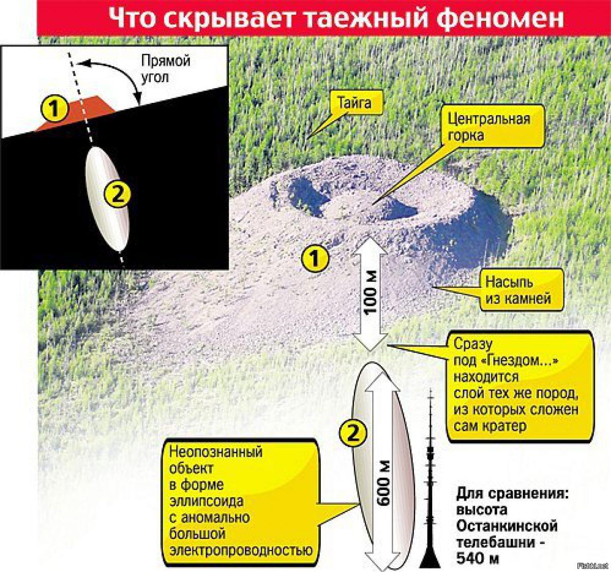Конус Колпакова: нерешённая загадка сибирской аномалии