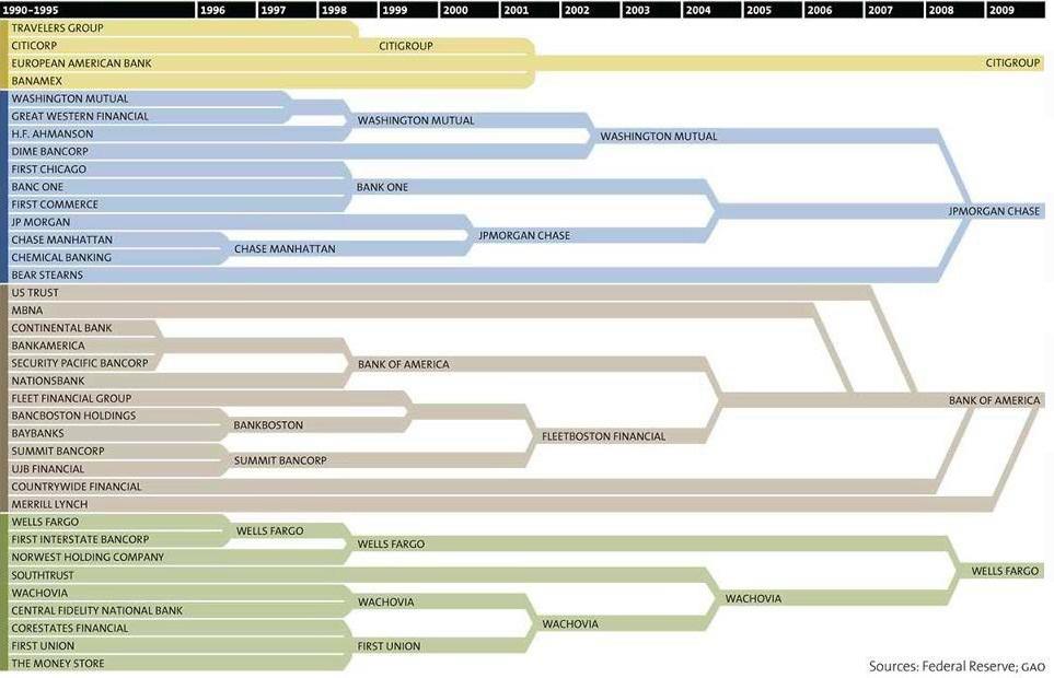 История банковской консолидации
