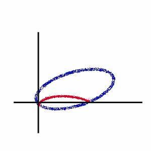 ellips vortex