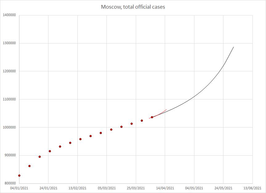 Общее число выявленных случаев ковида в Москве. Красные символы — данные, черная кривая — мой прогноз, красная кривая — прогноз Сбера.