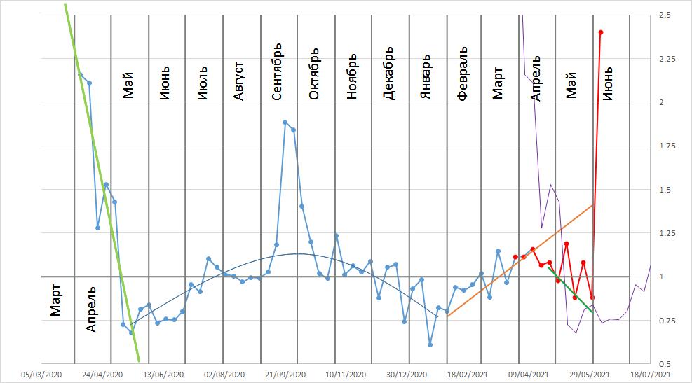 Rt в Москве (еженедельное усреднение). Тонкая фиолетовая кривая — прошлый (2020) год.