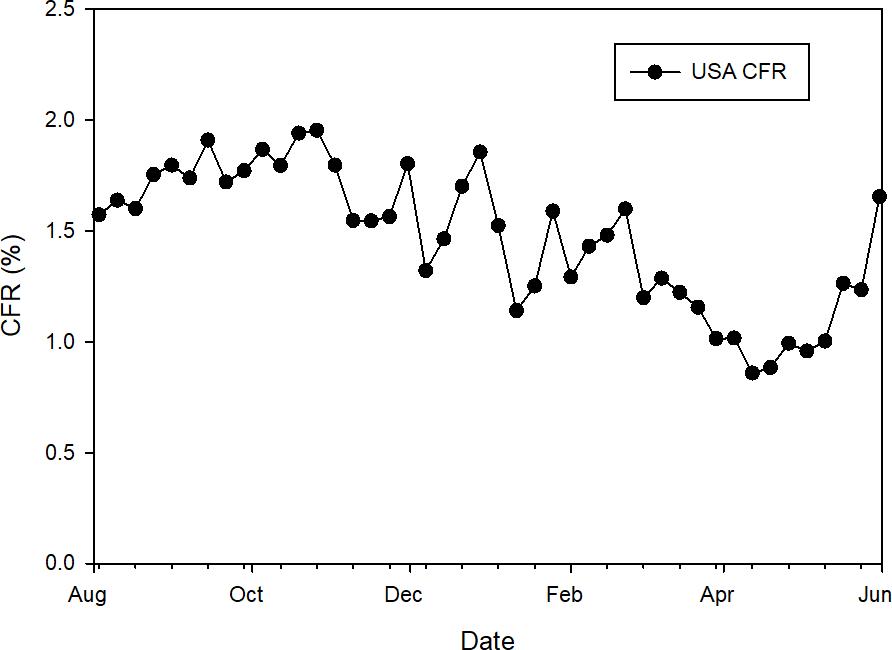 CFR в США (по дате выявления ковида), по данным CDC