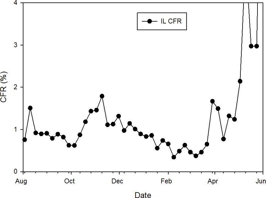 CFR в США (по дате выявления ковида), по данным с worldometers.info