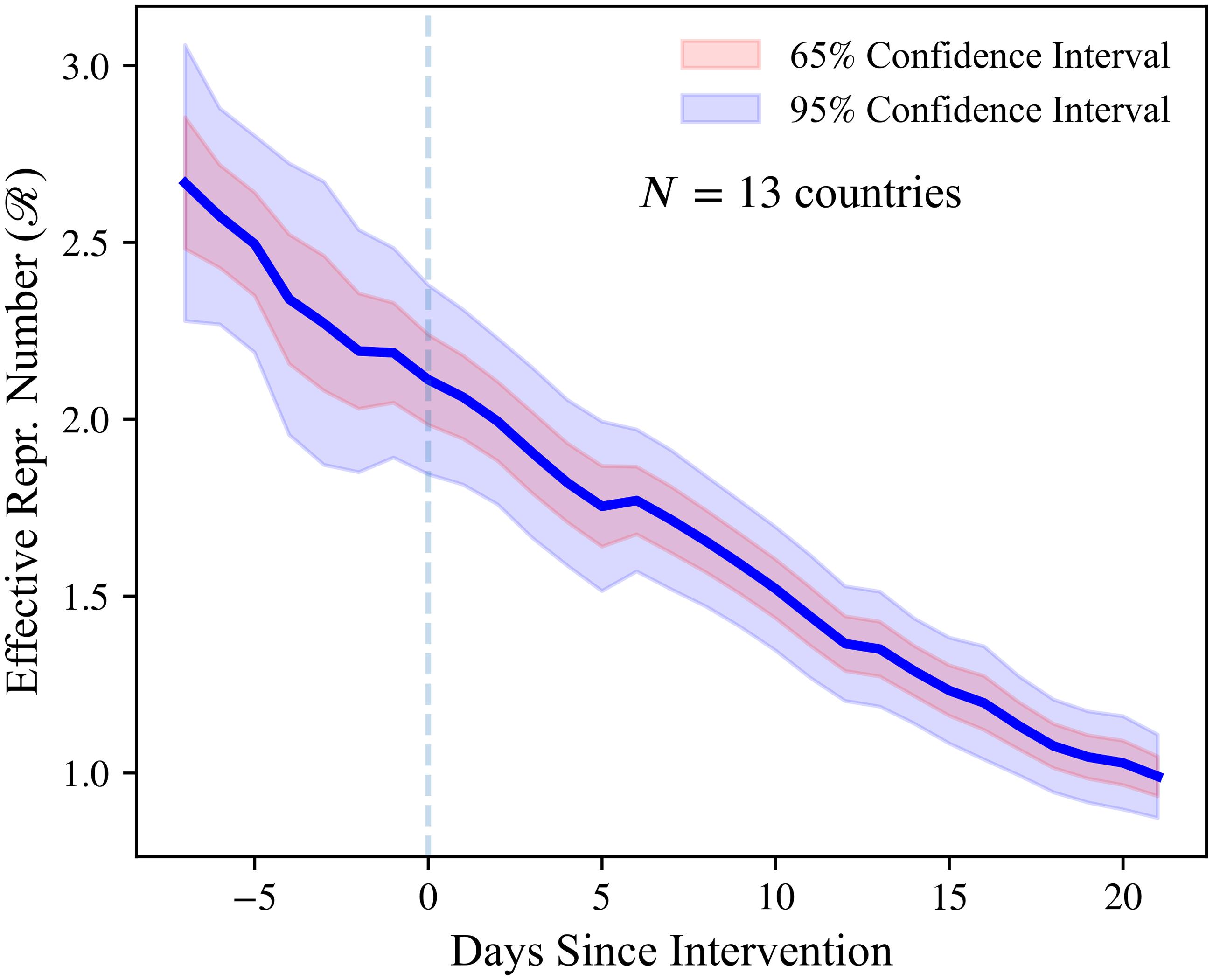 Mobility around introduction of lockdowns (Arroyo-Marioli et al., 2021: https://doi.org/10.1371/journal.pone.0244474)
