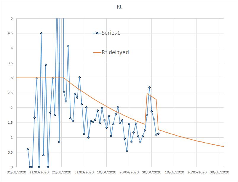 Рис. 2. Расчетное Rt по выявленным случаям и модельное значение (оранжевая кривая), с поправкой на задержку выявления.