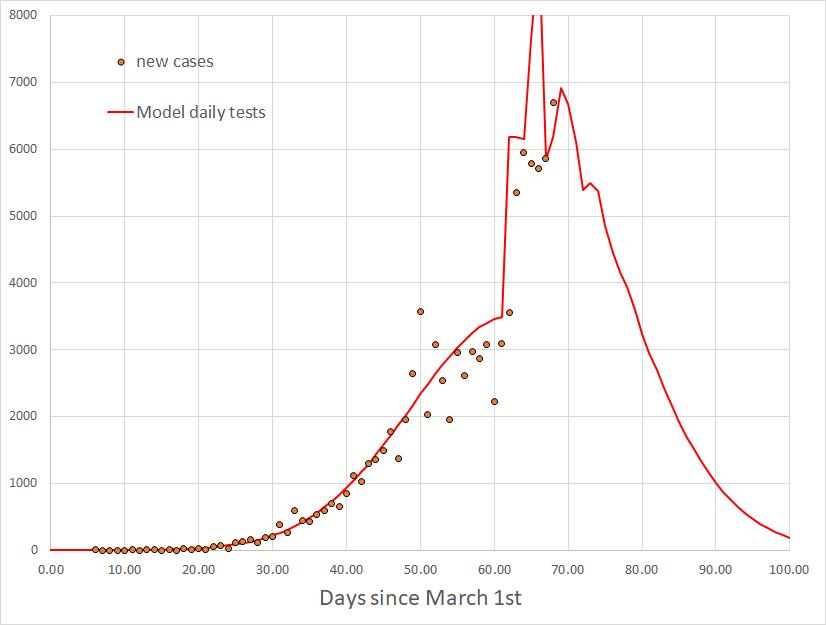 Рис. 3. Число новых выявленных случаев в день (кружки) и предсказание модели (линия).
