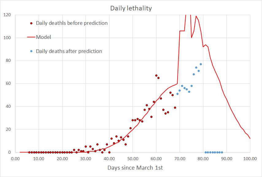 Рис. 3. Ежедневная смертность.