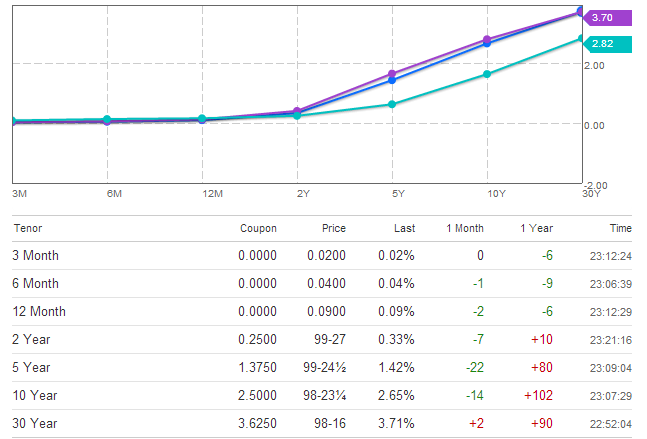Рынок облигаций, критика и прогноз