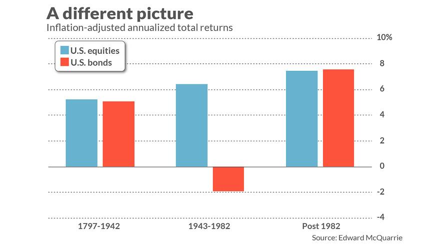 на рис: голубой цвет — среднегодовая доходность акций, красный — облигаций.