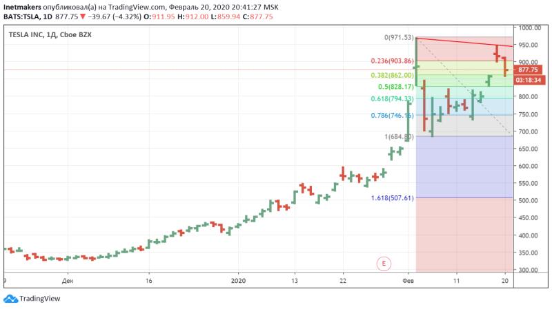 На рис. график акций Tesla