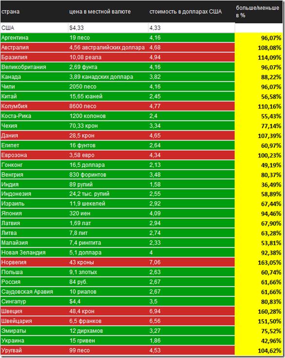 Новый Биг-Мак индекс, наш анализ