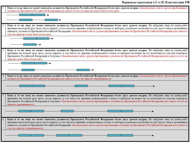 Варианты трактовки ч.3 ст. 81 Конституции РФ