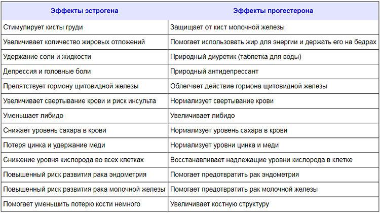 прогестерон-таблица