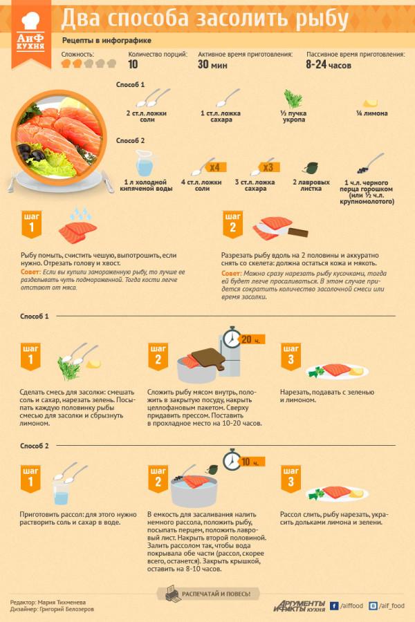 Лучший рецепт засолки красной рыбы в домашних условиях