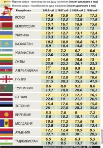 Распределение в СССР