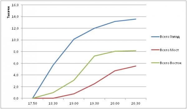 График 1. Количество прошедших через входы.
