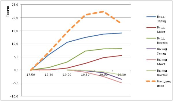 График 2. Входящие и выходящие потоки. Оценка количества одновременно находящихся участников митинга.