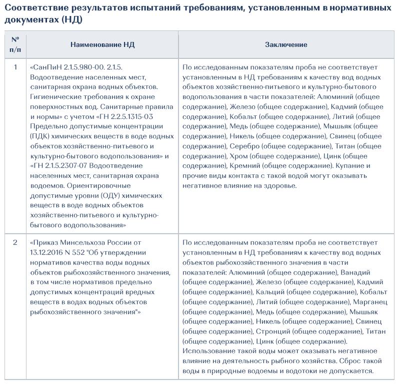 Выкопировка из заключения по результатам исследований МГУЛАБ https://www.msulab.ru/knowledge/