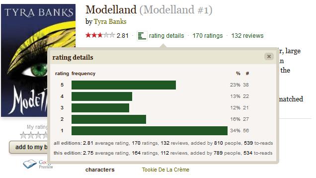 2.81 stars on Goodreads