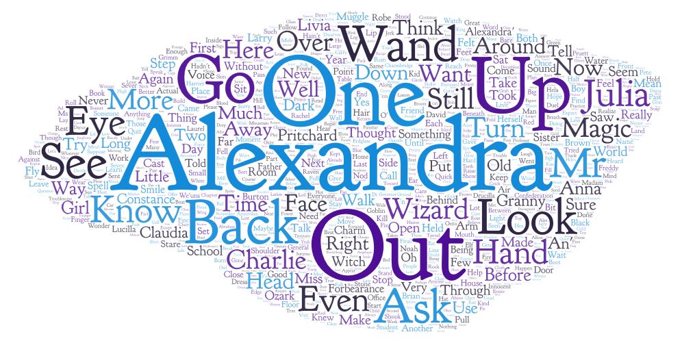 AQATWA word cloud