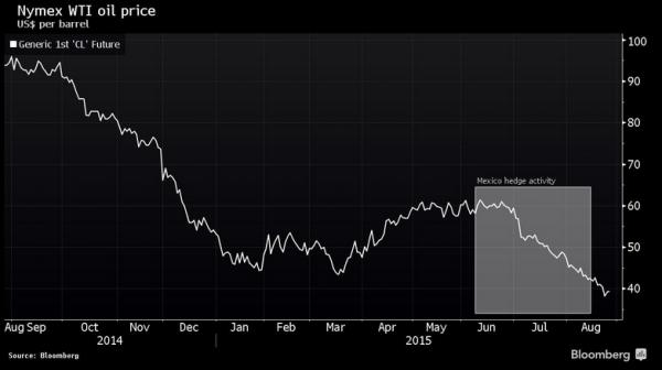 Мексика - крупнейший игрок на рынке нефтяных деривативов