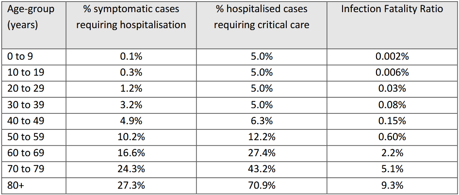 Table 1: Current estimates of the severity of cases.