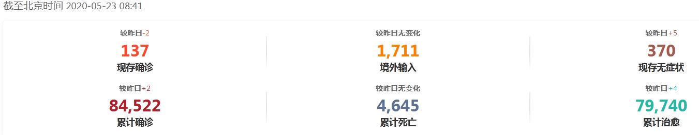 Здесь данные на 23 мая на 8:41 китайского времени. Построчная расшифровка: активные случаи, под подозрением (обзервация), тяжелые случаи - всего заразилось, умерло, выздоровело. Мелкие цифры сверху - днамика за последние 24ч.