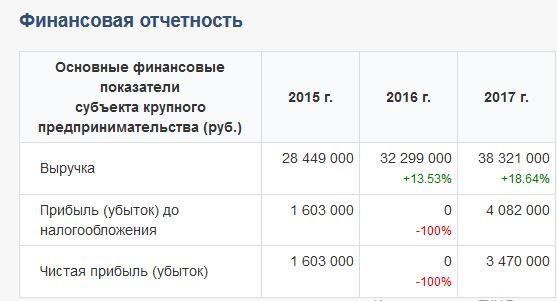 АНКОР финотчетность