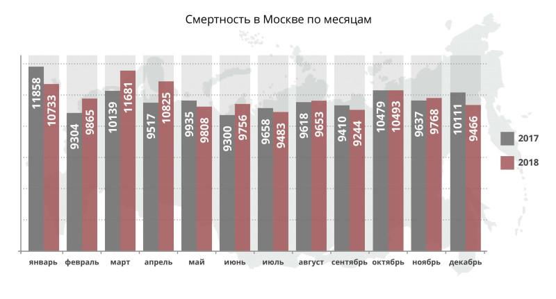 Смертность в Москве