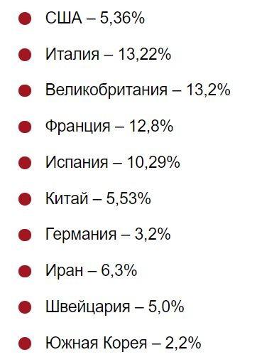 Смертность в процентах