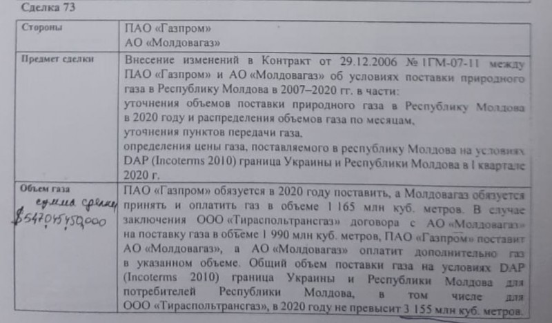 Сделки Газпрома