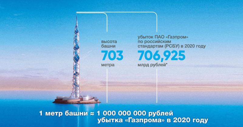 Башня Газпорма