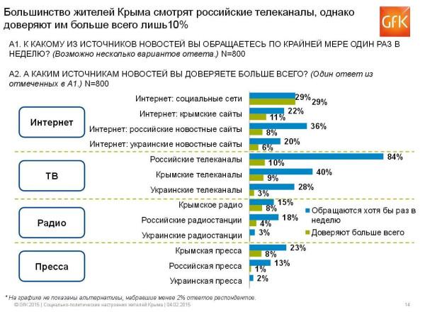 Крым Социологгия