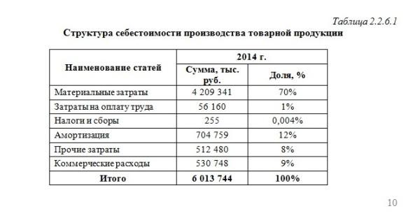 Таблица из отчета