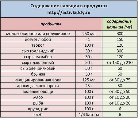 Количество кальция при беременности